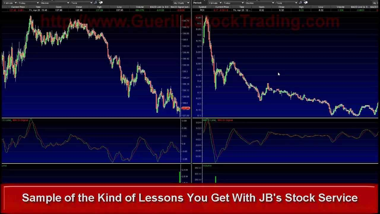 How To Day Trade Stocks and Learning Day Trading