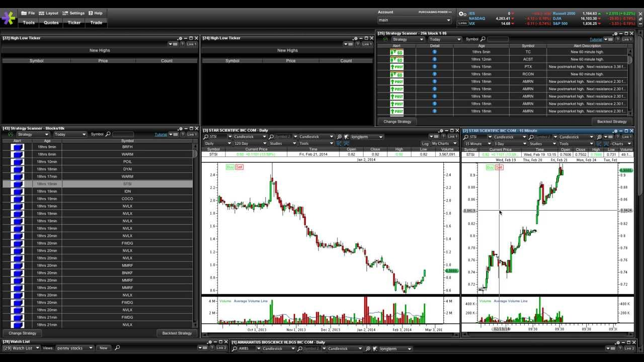 Penny Stock Basics Part 2 – Entry & Exit Signals