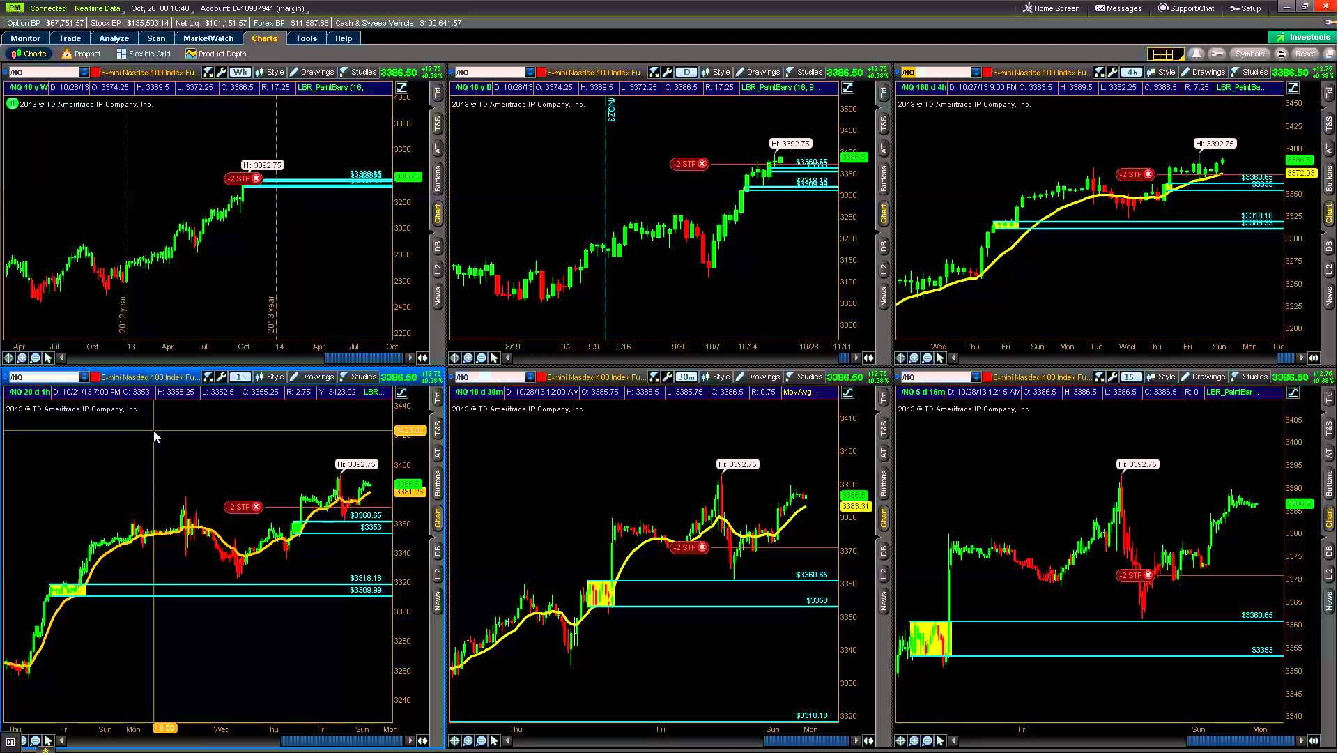 Swing Trade Stock Index Futures NQ Demand Excess Supply on 1 hr. Chart October 25, 2013