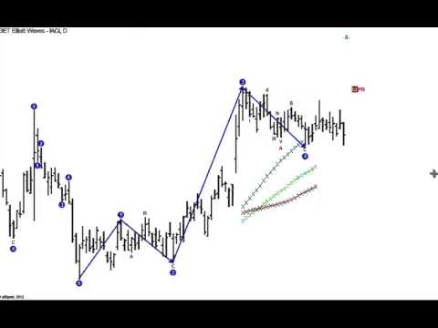 eSignal Advanced GET Trading Software – Elliott Wave Type I Trade – Trading Strategies