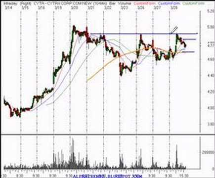 Finance and Trading Stock Market Ideas for 3/28/07