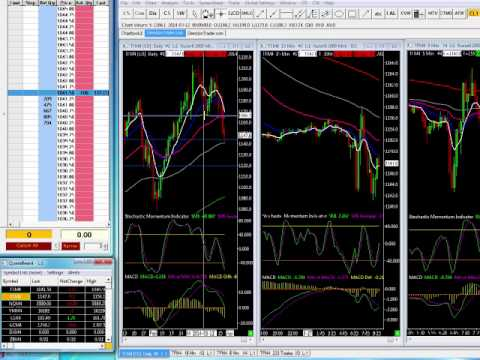 How am I trading the Stock Index Futures?