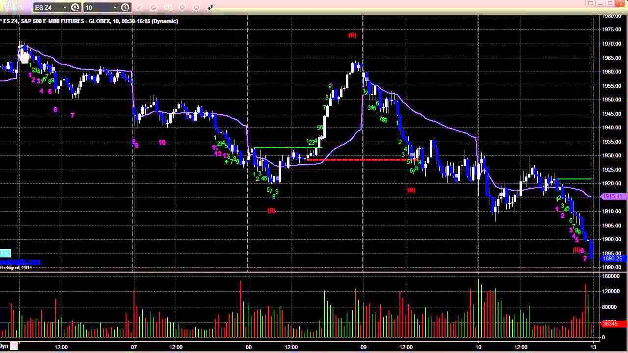 Stock Trading: Economic Roadmap and Index Preview for the Week of October 13, 2014