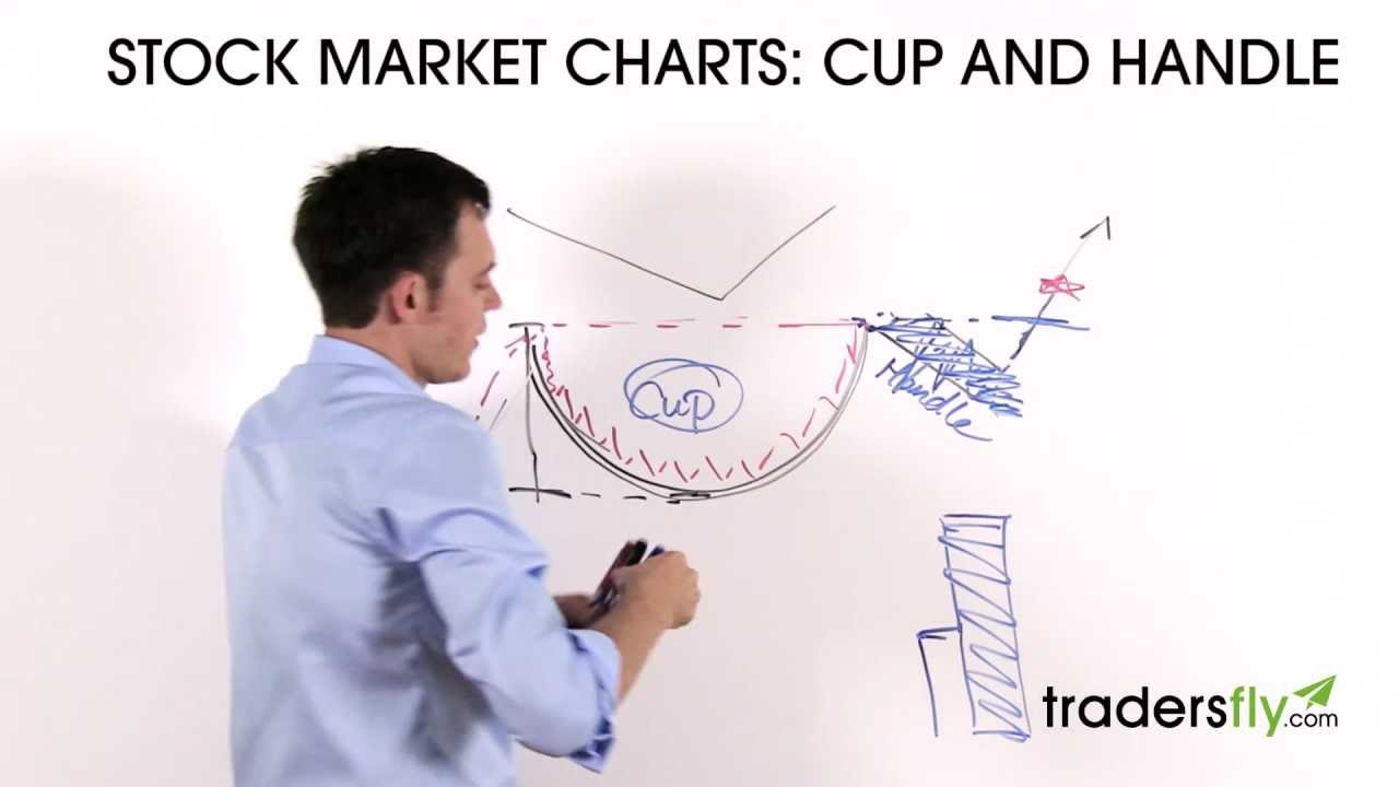 Trading the Cup and Handle – Stock Chart Pattern