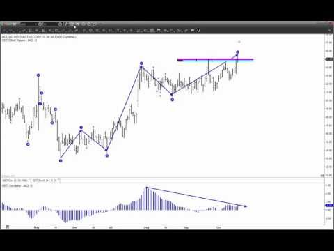eSignal Trading Software – Advanced GET Type 2 Trading Strategy – Elliott Wave Theory