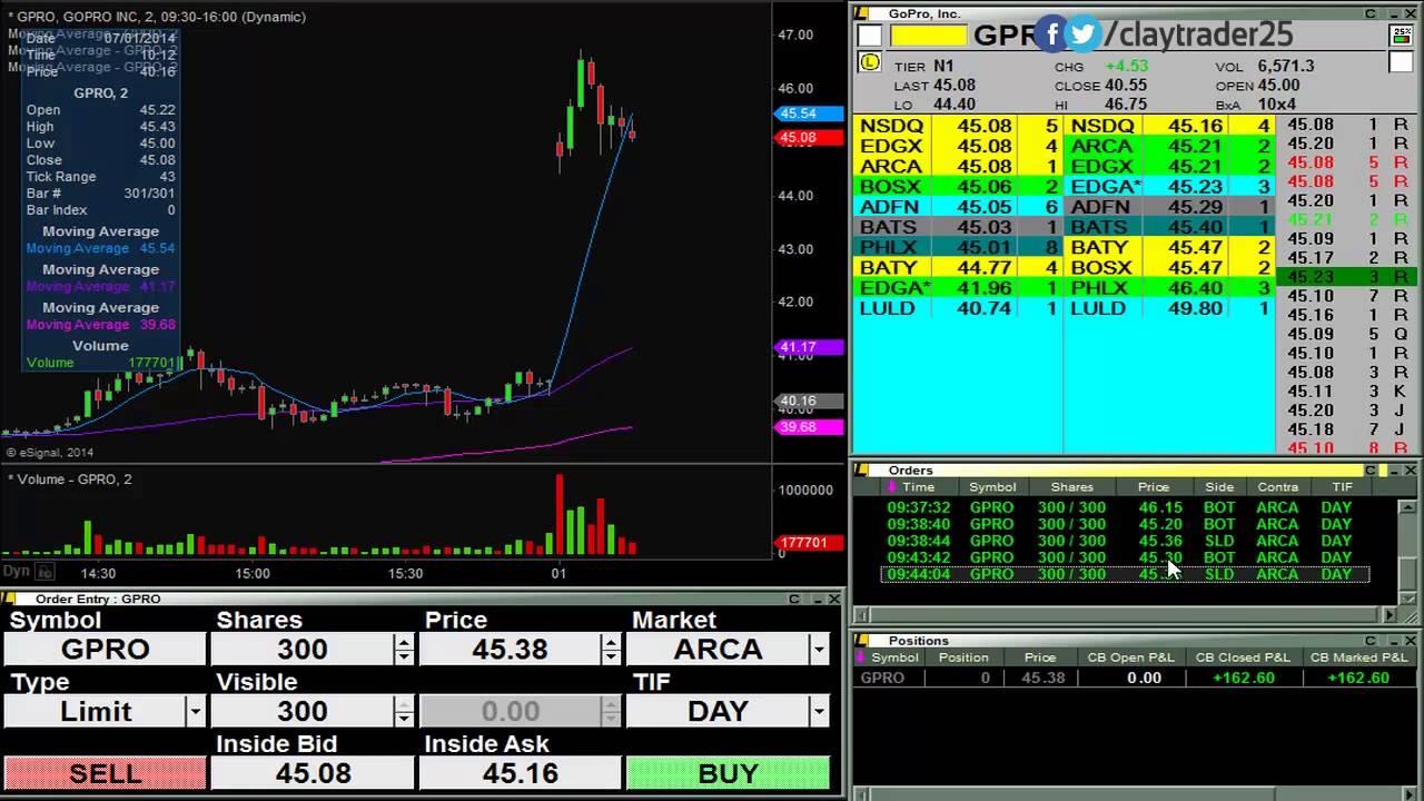 Live Stock Trades – Machine Gun Trading
