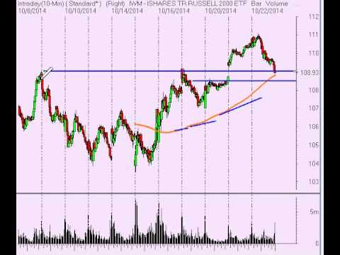 Stock Market Analysis for 10/22/14