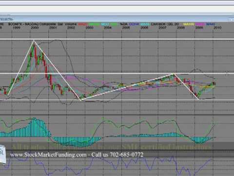 Stock Market History Nasdaq Composite Index 10 Year Bear History Part 2