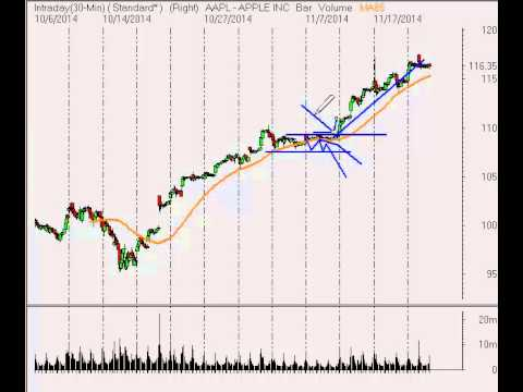 Stock Market Video Analysis for Week Ending 11/21/14
