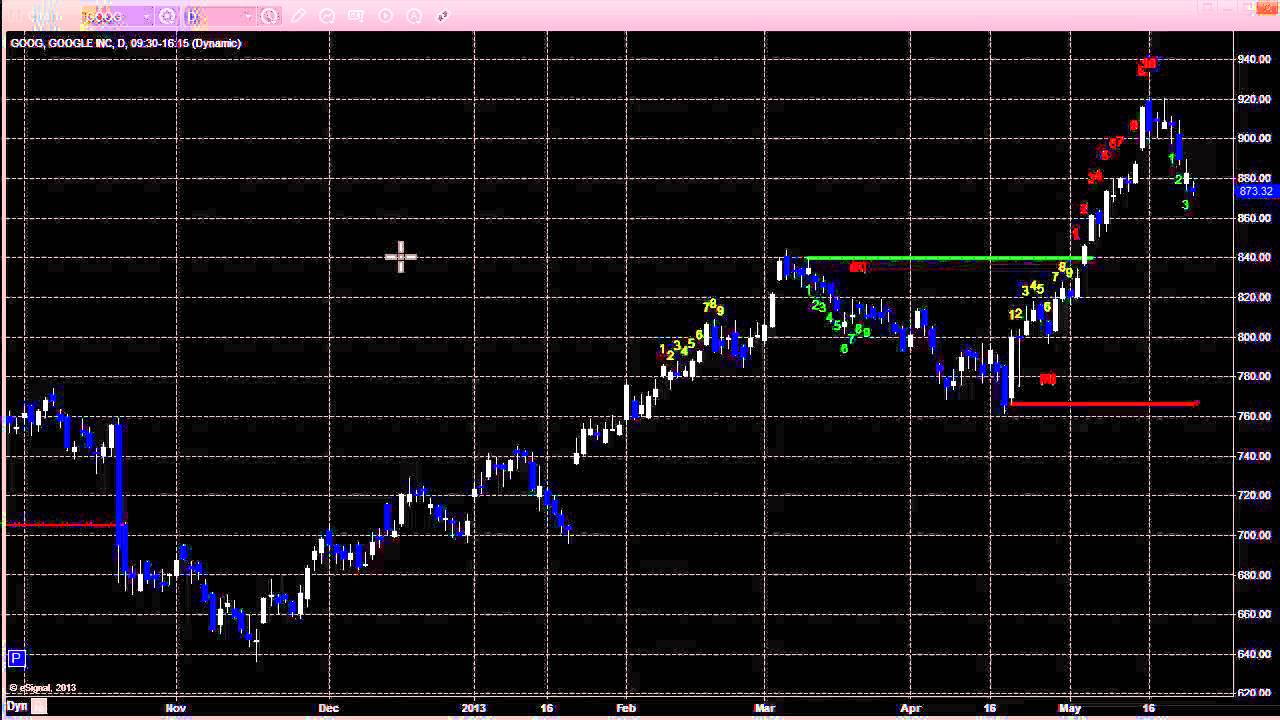 Stock Trading: Economic Roadmap and Index Preview for the Week of May 28, 2013