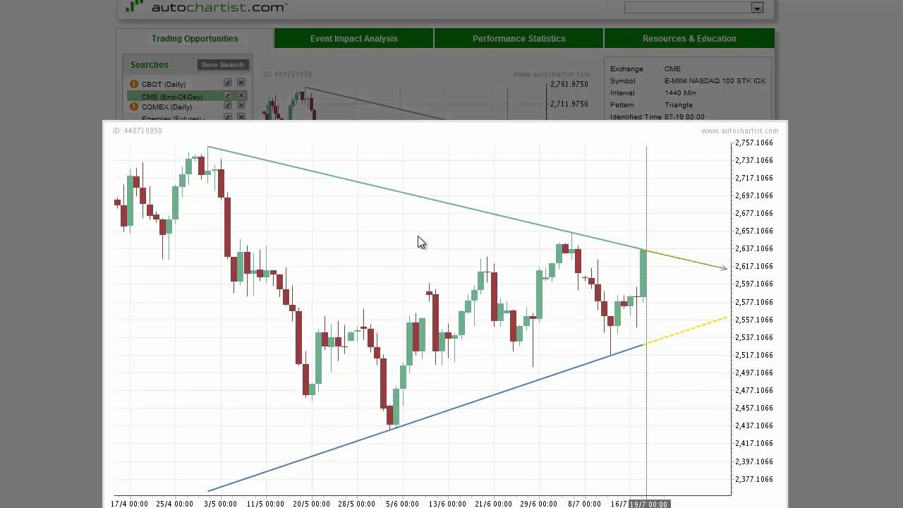 Today's Stock Index to Watch | A Look at the Best Stock Index to Watch for July 19, 2012