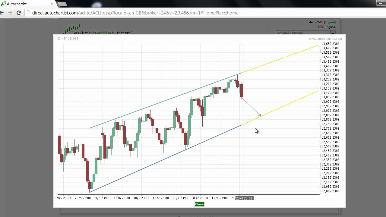 Today's Stock Index to Watch | A Look at the Best Stock Index to Watch for August 24, 2012