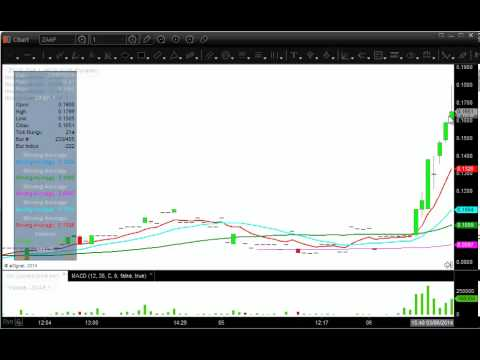 ZAAP – Crazy Move! Live Stock Trading Chat Room Alert