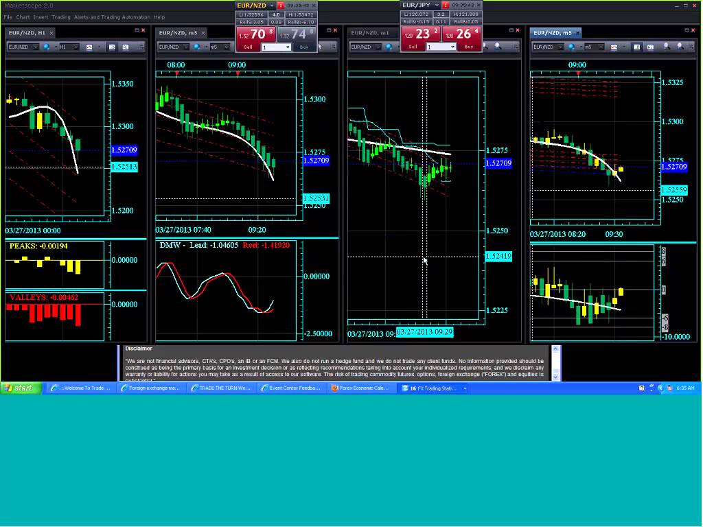 Forex Trading Software | TTT Scalping Tutorial