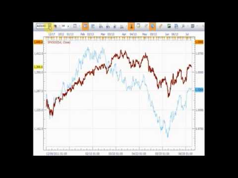 Forex Trading: Stock Market and Currency Correlations