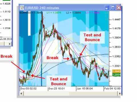 FX MoneyMap Forex Trading Software – Fibonacci Grid tutorial 3
