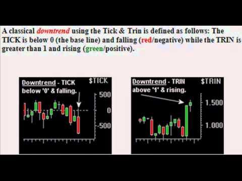 Index Futures – TICK, TICKI & TRIN Explained