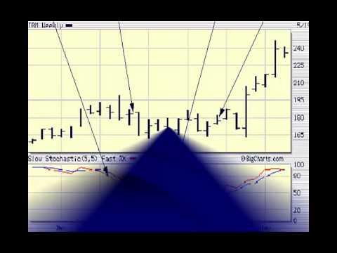 Stock Market 101 Part 3 Reading Charts & Technical Indicators
