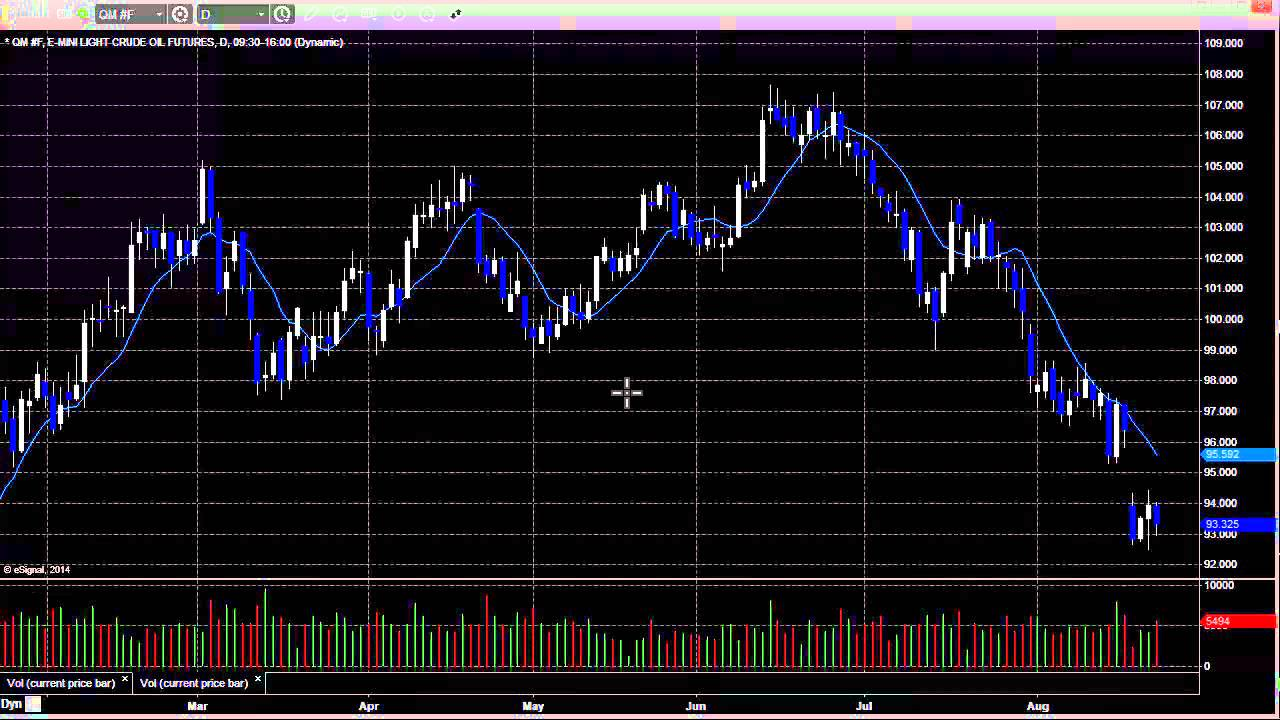 Stock Trading: Economic Roadmap and Index Preview for the Week of August 25, 2014