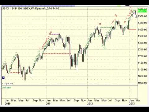 Stock Trading: Sell Signal on the Daily S&P 500 Chart