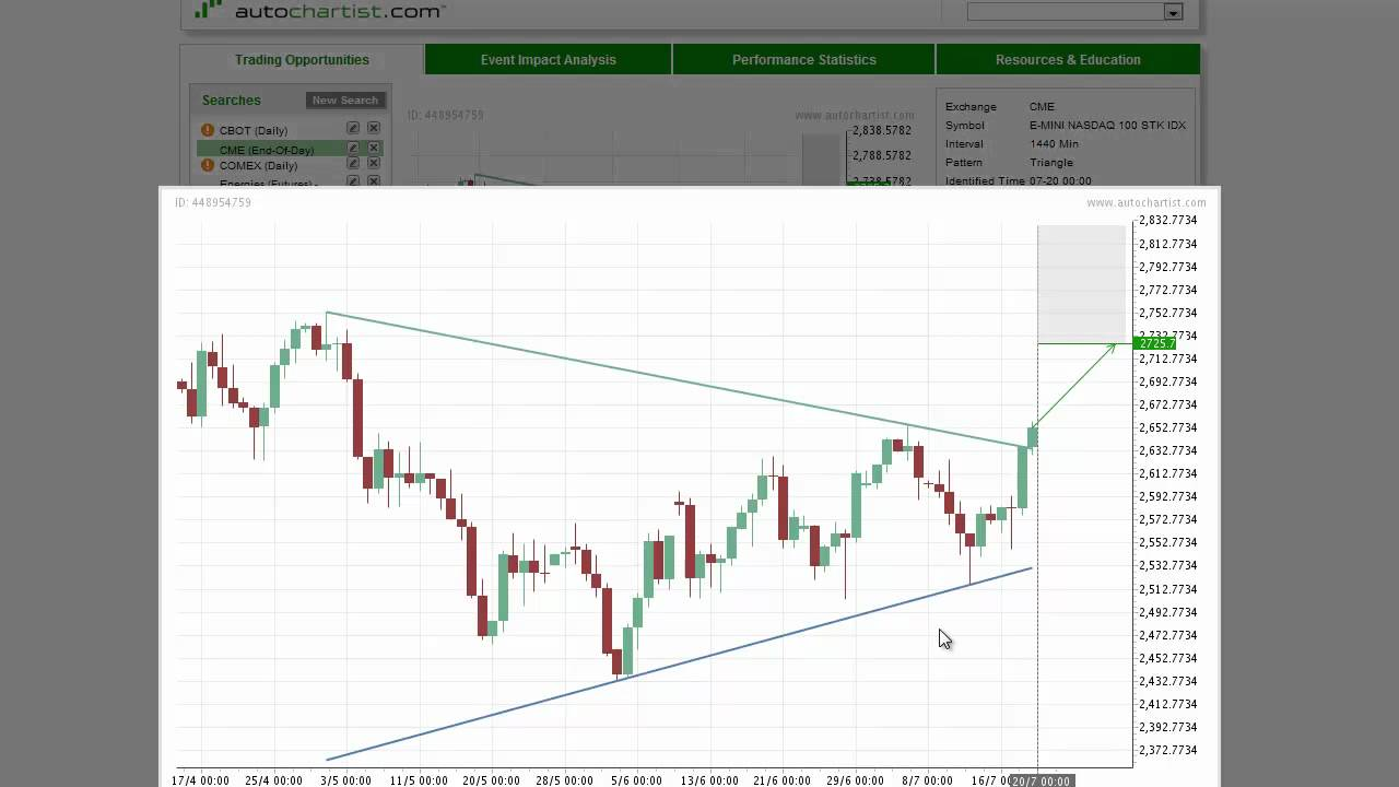 Today's Stock Index to Watch | A Look at the Best Stock Index to Watch for July 20, 2012