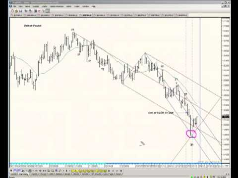 Future Price Targets | Option Trading Software | Stock Market Signs