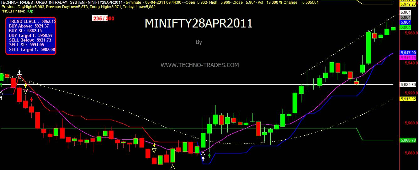 INTRADAY TRADING SYSTEM SOFTWARE NIFTY-BANKNIFTY-STOCKS-COMMODITIES-BUY SELL AUTOMATIC- MECHANICAL