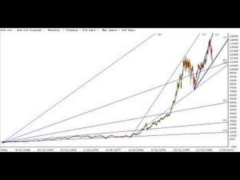 S&P 500 Index Stock Market Correction Bear Reversal & Market Correction Around the Corner