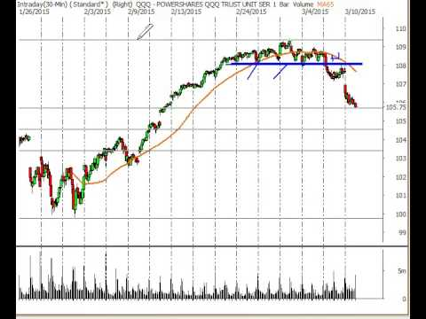 Stock Market Analysis 3/10/15