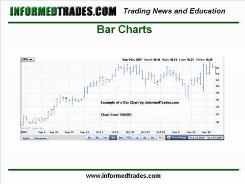 Stock Market Class Online – 4. Day Trading Lesson 4 – The Basics of Charts.