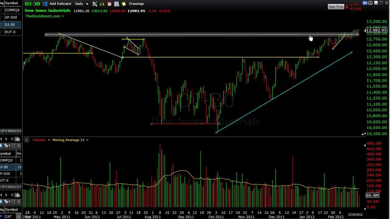 Stock Market Index Technical Analysis 2-26-2012