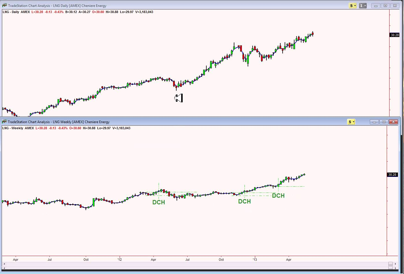 STOCK MARKET TRADING:  TRADING THE DAILY/WEEKLY CHART COMBINATION (DCH)…IN THE CROSSHAIRS