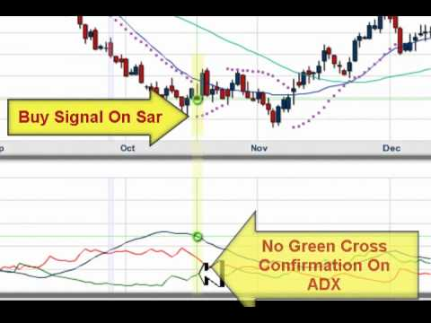 Stock Trading Parabolic Sar Strategy Applied To The US Dollar