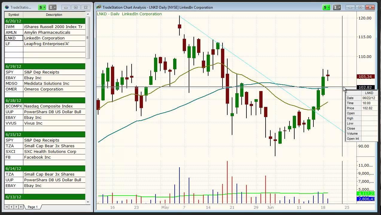 Today's best swing trading stock & ETF picks –  ($IWM, $LF, $AMLN, $LNKD)