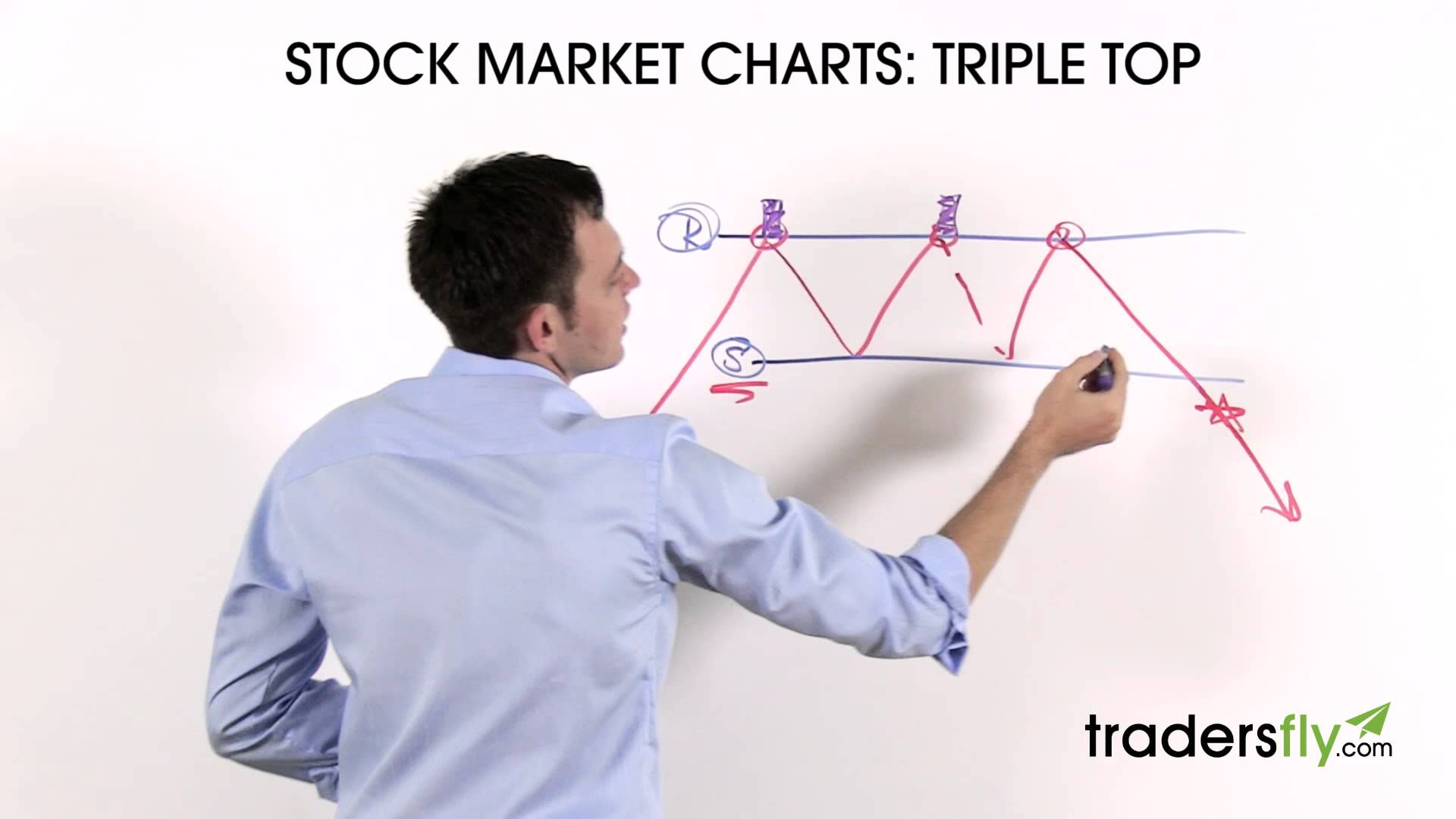 Trading the Triple Top Stock Chart Pattern – Technical Analysis