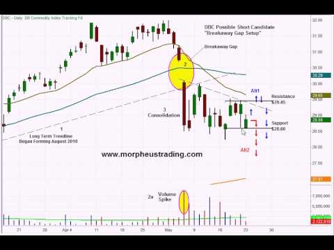 DB Commodity Index Fund ($DBC) Short Setup Video – Swing trading stock chart analysis – May 24, 2011