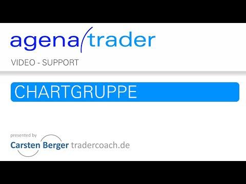 Trading Software AgenaTrader: Chartgruppe