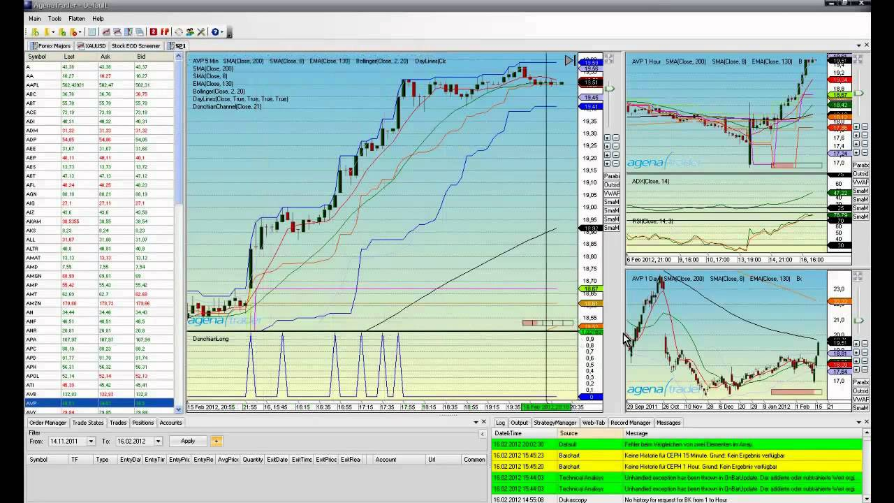 Trading Software AgenaTrader: ConditionEscort