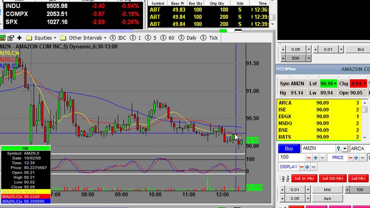 Trading Stock Market setups. Day Trading AMZN Oct 2