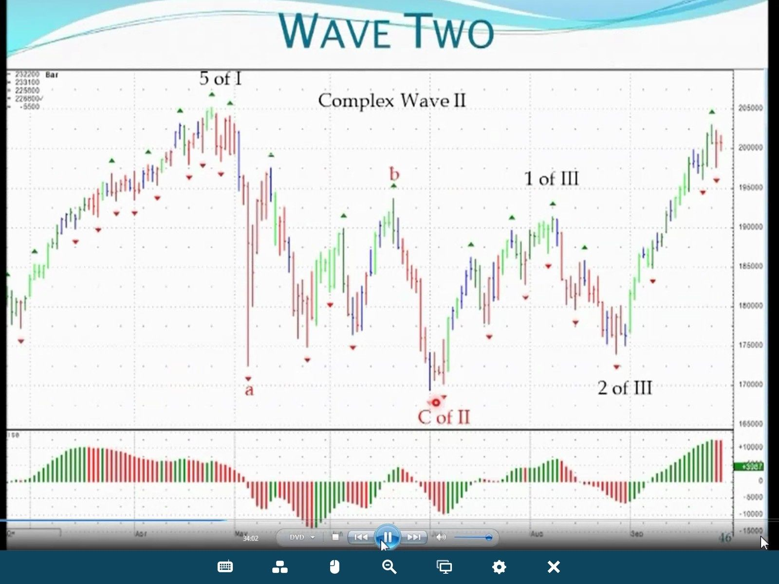 Stocks & Futures Trading 2 Hours Coaching Phone And Video Session