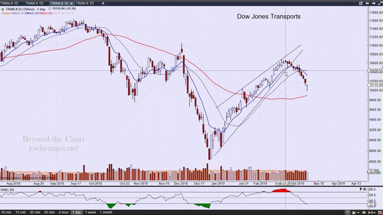 Technical Analysis of Stock Market | Bearish Engulfing