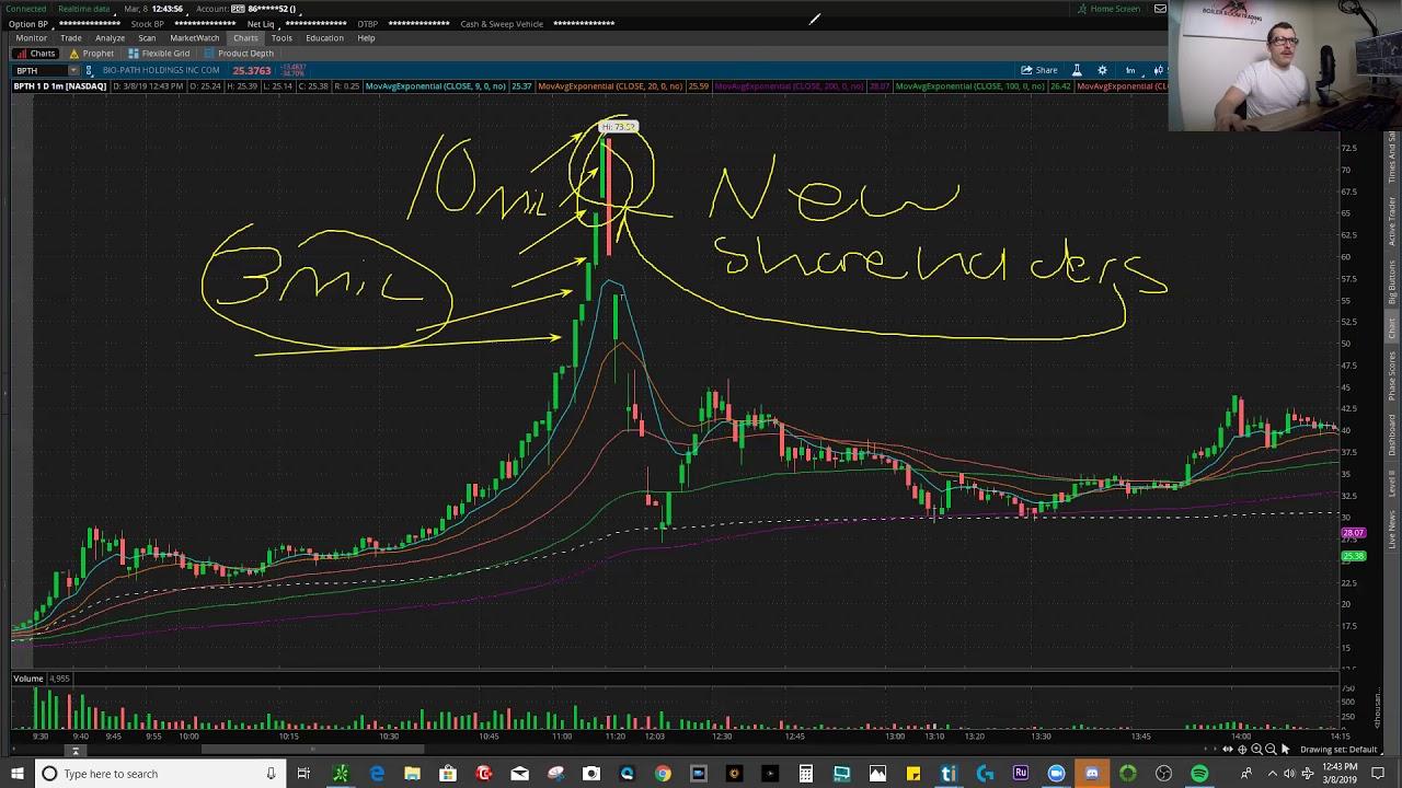 Stock BPTH | 3500% Gainer | Mini Lesson
