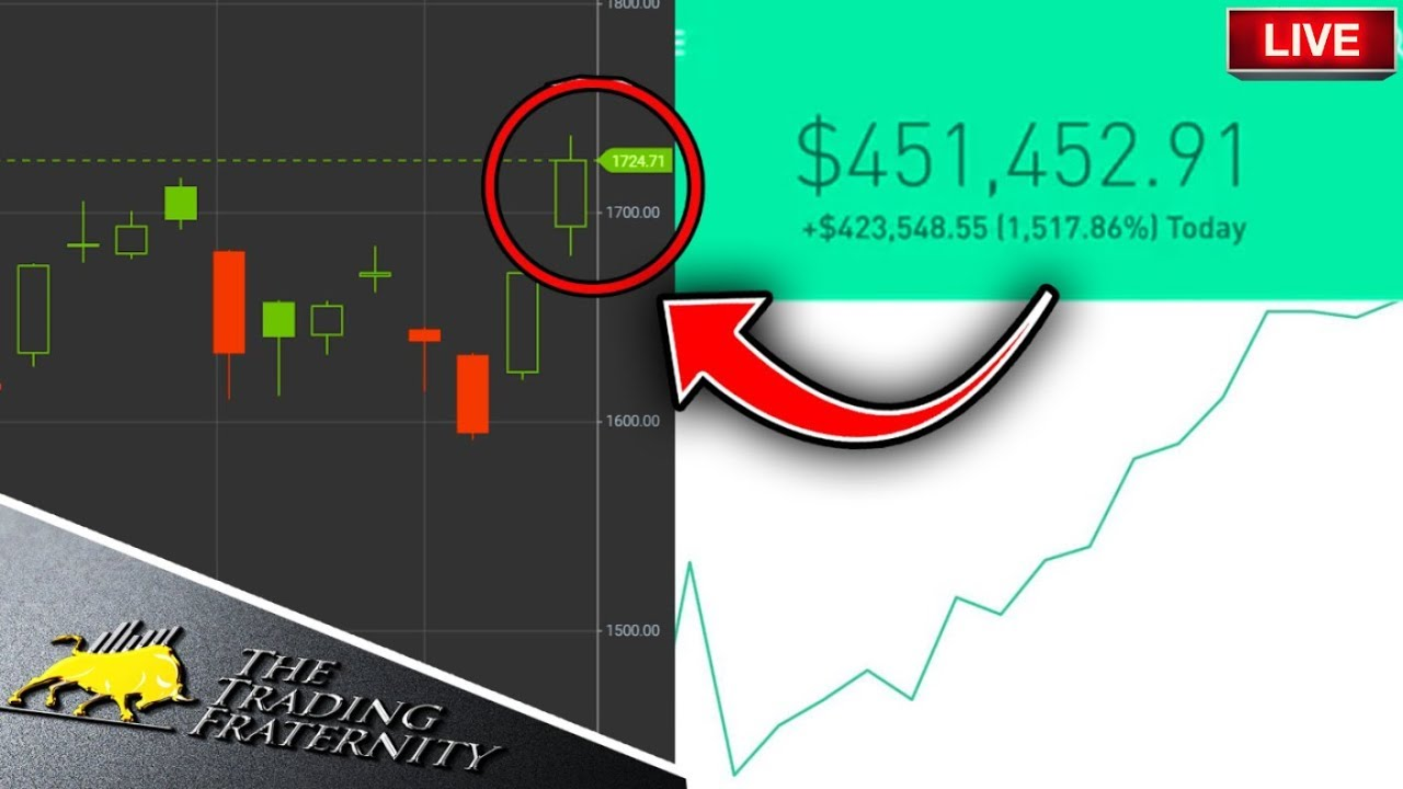 Is The Stock Market Crashing? – Day Trading Live, Stock Market News, Trading Options & Markets Today