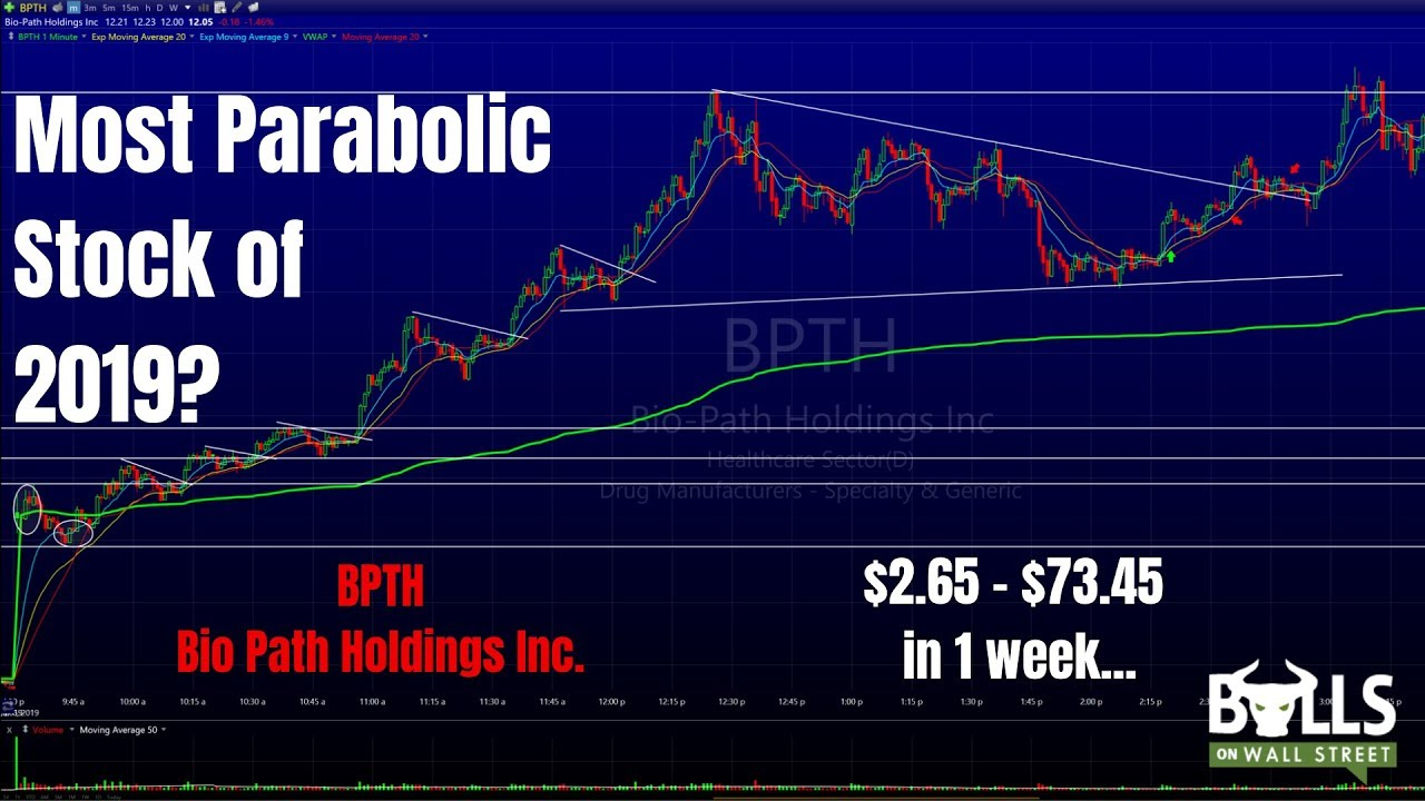 BPTH Trade Review | How To Find and Trade Hot Small Cap Stocks