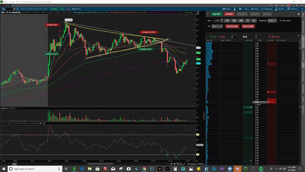 Day Trading Losing 2.3k  | 3 Trades 3 Losses