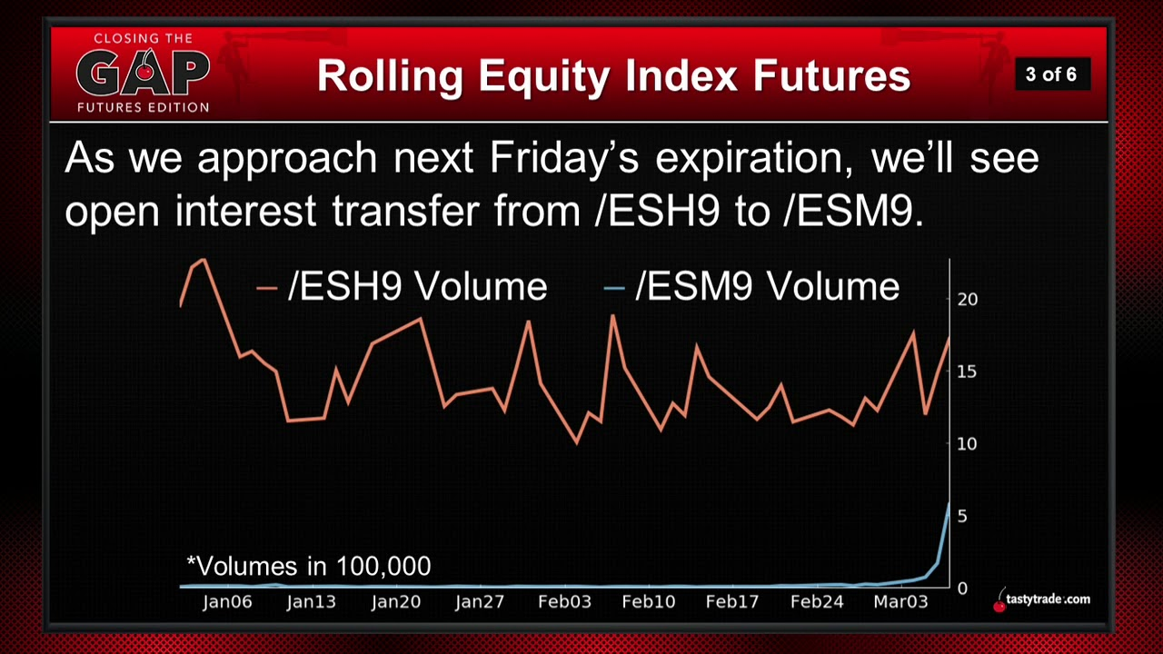 How and When to Roll Equity Index Futures | Closing the Gap: Futures Edition