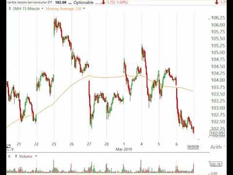 Stock Market Analysis March 6 2019