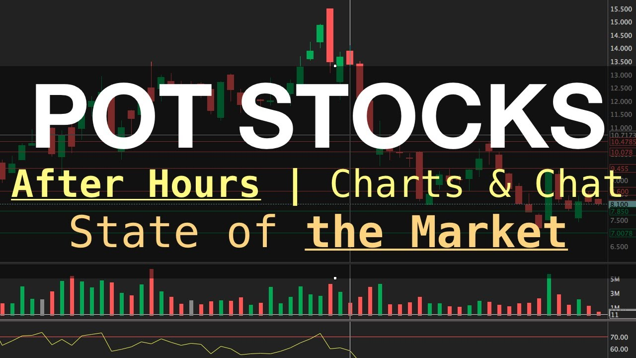 LIVE Pot Stock Talk | After Hours | State of The Market | Charts & Chat