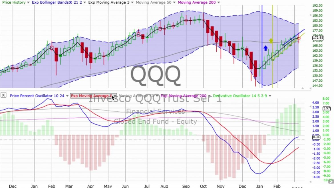 WEEKLY STOCK MARKET, BONDS & GOLD Review & Forecast