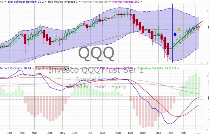 WEEKLY STOCK MARKET, BONDS & GOLD Review & Forecast 2